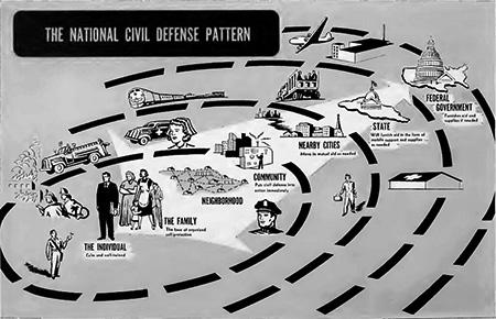 Civil Defense Plan